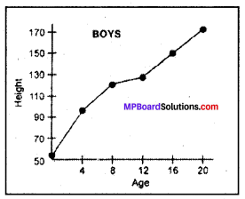 MP Board Class 8th Science Solutions Chapter 10 Reaching the Age of Adolescence 5