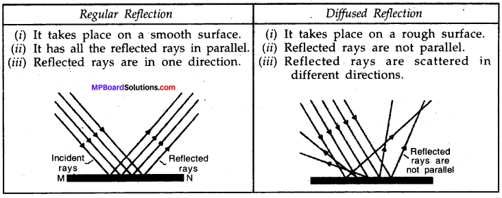 MP Board Class 8th Science Solutions Chapter 16 Light 1