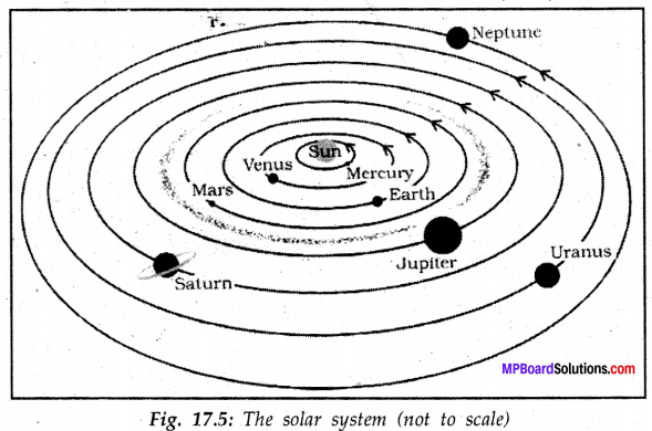 MP Board Class 8th Science Solutions Chapter 17 Stars and The Solar System 7