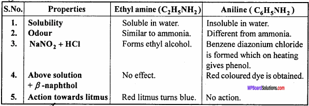 MP Board Class 12th Chemistry Important Questions Chapter 13 Amines 21