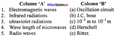 MP Board 12th Physics Important Questions Chapter 8 Electromagnetic Waves 3