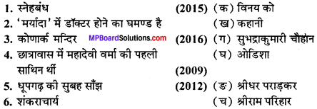 MP Board Class 11th Hindi Swati Solutions गद्य महत्त्वपूर्ण वस्तुनिष्ठ प्रश्न img-2