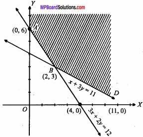 MP Board Class 12th Maths Important Questions Chapter 12 Linear Programming