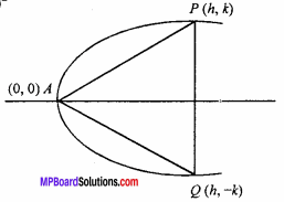 MP Board Class 11th Maths Important Questions Chapter 11 Conic Sections 8