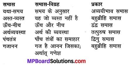 Chapter 13 Hindi Class 10 Mp Board