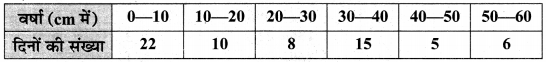 MP Board Class 10th Maths Solutions Chapter 14 सांख्यिकी Additional Questions 14