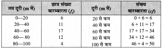 MP Board Class 10th Maths Solutions Chapter 14 सांख्यिकी Additional Questions 19