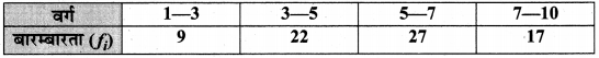 MP Board Class 10th Maths Solutions Chapter 14 सांख्यिकी Additional Questions 22