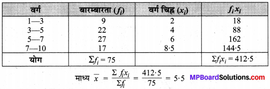 MP Board Class 10th Maths Solutions Chapter 14 सांख्यिकी Additional Questions 23