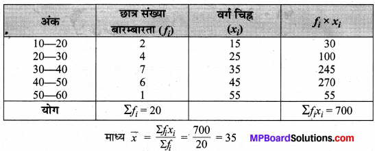 MP Board Class 10th Maths Solutions Chapter 14 सांख्यिकी Additional Questions 25