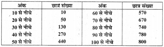 MP Board Class 10th Maths Solutions Chapter 14 सांख्यिकी Additional Questions 32