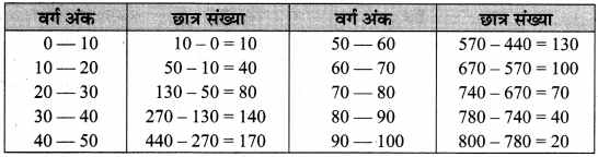 MP Board Class 10th Maths Solutions Chapter 14 सांख्यिकी Additional Questions 33