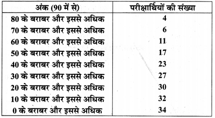 MP Board Class 10th Maths Solutions Chapter 14 सांख्यिकी Additional Questions 34