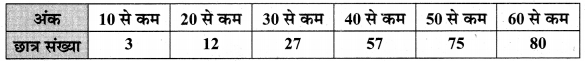 MP Board Class 10th Maths Solutions Chapter 14 सांख्यिकी Additional Questions 51
