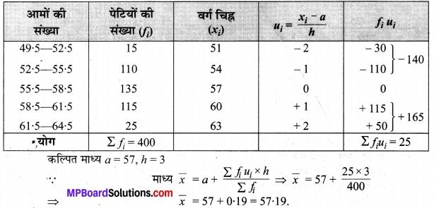 MP Board Class 10th Maths Solutions Chapter 14 सांख्यिकी Ex 14.1 11
