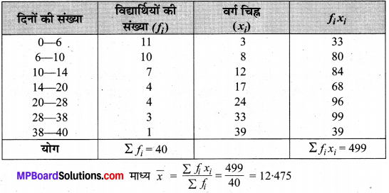 MP Board Class 10th Maths Solutions Chapter 14 सांख्यिकी Ex 14.1 18
