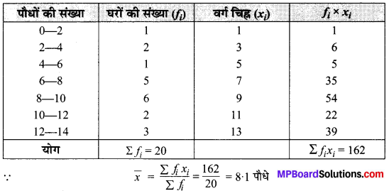 MP Board Class 10th Maths Solutions Chapter 14 सांख्यिकी Ex 14.1 2