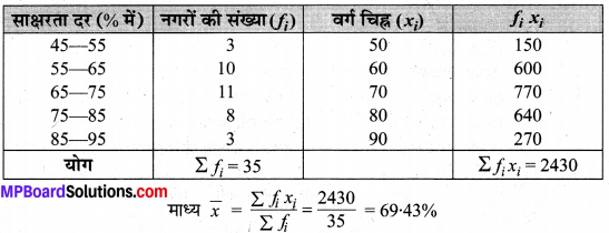 MP Board Class 10th Maths Solutions Chapter 14 सांख्यिकी Ex 14.1 20