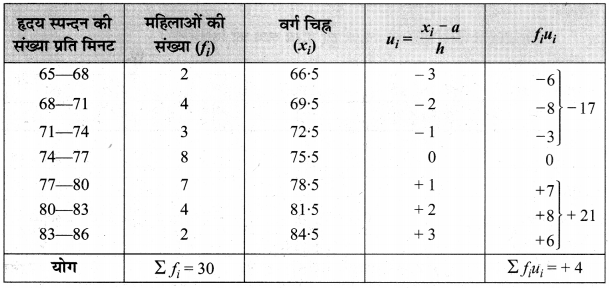 MP Board Class 10th Maths Solutions Chapter 14 सांख्यिकी Ex 14.1 8