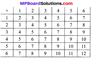 MP Board Class 10th Maths Solutions Chapter 15 प्रायिकता Additional Questions 17
