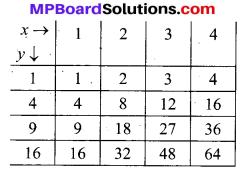 MP Board Class 10th Maths Solutions Chapter 15 प्रायिकता Additional Questions 5