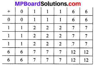 MP Board Class 10th Maths Solutions Chapter 15 प्रायिकता Additional Questions 59