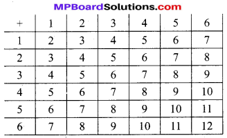 MP Board Class 10th Maths Solutions Chapter 15 प्रायिकता Additional Questions 7
