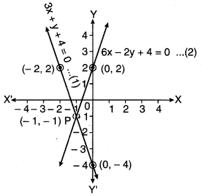 MP Board Class 10th Maths Solutions Chapter 3 दो चरों वाले रैखिक समीकरण युग्म Additional Questions 6