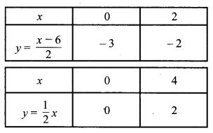 MP Board Class 10th Maths Solutions Chapter 3 दो चरों वाले रैखिक समीकरण युग्म Additional Questions 7