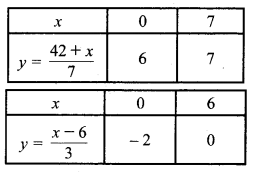 MP Board Class 10th Maths Solutions Chapter 3 दो चरों वाले रैखिक समीकरण युग्म Ex 3.1 1