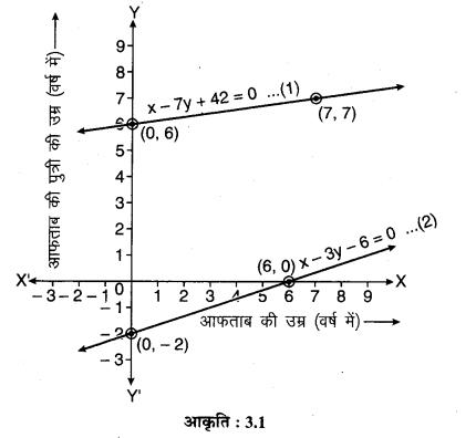 MP Board Class 10th Maths Solutions Chapter 3 दो चरों वाले रैखिक समीकरण युग्म Ex 3.1 2