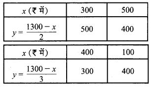 MP Board Class 10th Maths Solutions Chapter 3 दो चरों वाले रैखिक समीकरण युग्म Ex 3.1 3
