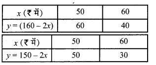MP Board Class 10th Maths Solutions Chapter 3 दो चरों वाले रैखिक समीकरण युग्म Ex 3.1 5