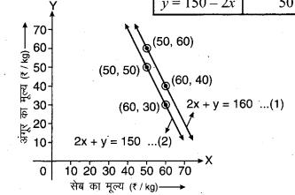 MP Board Class 10th Maths Solutions Chapter 3 दो चरों वाले रैखिक समीकरण युग्म Ex 3.1 6