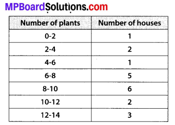 MP Board Class 10th Maths Solutions Chapter 14 Statistics Ex 14.1 1