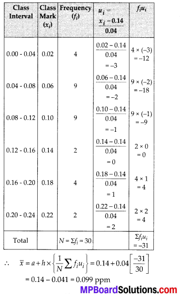 MP Board Class 10th Maths Solutions Chapter 14 Statistics Ex 14.1 14
