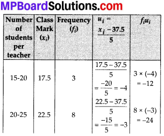 MP Board Class 10th Maths Solutions Chapter 14 Statistics Ex 14.2 10