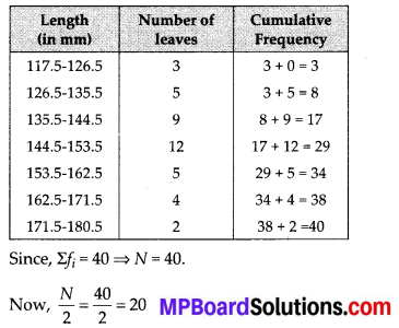 MP Board Class 10th Maths Solutions Chapter 14 Statistics Ex 14.3 11