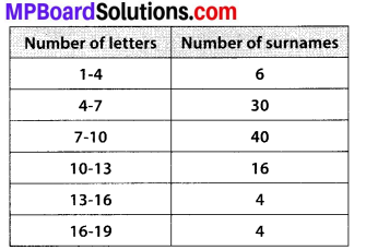 MP Board Class 10th Maths Solutions Chapter 14 Statistics Ex 14.3 14