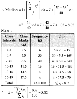 MP Board Class 10th Maths Solutions Chapter 14 Statistics Ex 14.3 16