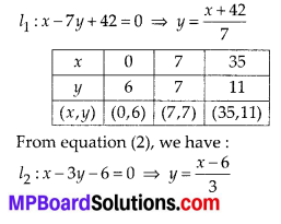 MP Board Class 10th Maths Solutions Chapter 3-Pair of Linear Equations in Two Variables Ex 3.1 1