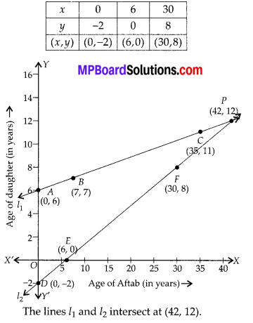 MP Board Class 10th Maths Solutions Chapter 3-Pair of Linear Equations in Two Variables Ex 3.1 2