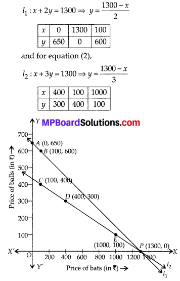 MP Board Class 10th Maths Solutions Chapter 3-Pair of Linear Equations in Two Variables Ex 3.1 3