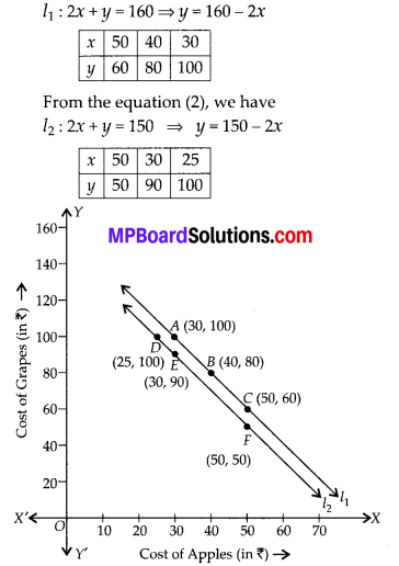 MP Board Class 10th Maths Solutions Chapter 3-Pair of Linear Equations in Two Variables Ex 3.1 4