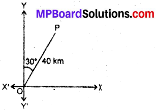 MP Board Class 12th Maths Book Solutions Chapter 10 सदिश बीजगणित Ex 10.1 1