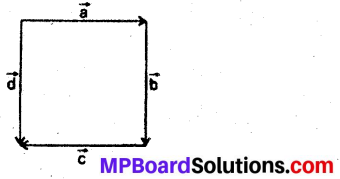 MP Board Class 12th Maths Book Solutions Chapter 10 सदिश बीजगणित Ex 10.1 2