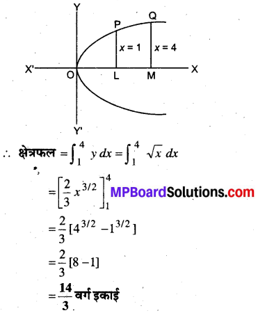 MP Board Class 12th Maths Book Solutions Chapter 8 समाकलनों के अनुप्रयोग Ex 8.1 1