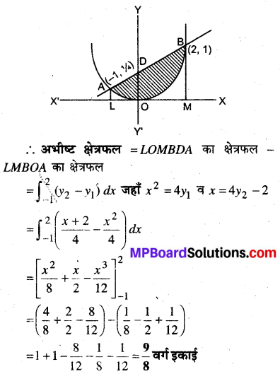 MP Board Class 12th Maths Book Solutions Chapter 8 समाकलनों के अनुप्रयोग Ex 8.1 14