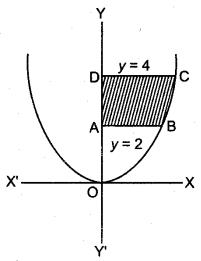 MP Board Class 12th Maths Book Solutions Chapter 8 समाकलनों के अनुप्रयोग Ex 8.1 3