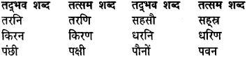 MP Board Class 8th General Hindi व्याकरण 3a
